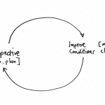 Scrum retrospectives: what is going on, how to make them work